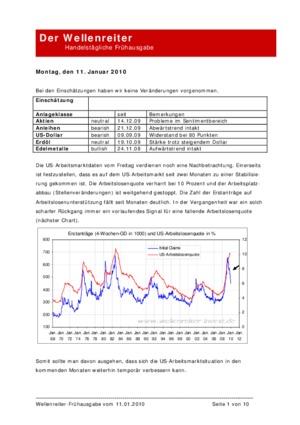 Börsenbrief Wellenreiter-Frühausgabe